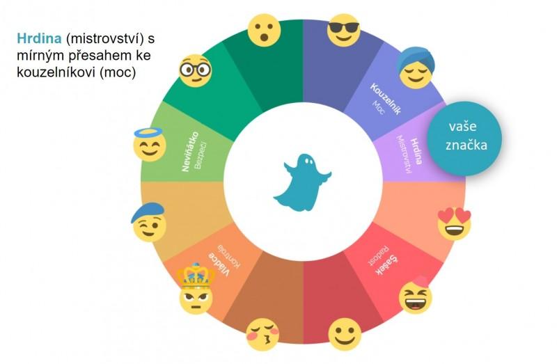 Modrý duch vám pomůže najít pozici vašeho brandu a určit jeho vztah k ostatním archetypům. Díky archetypálnímu grafu budete přesně vědět, jaké jsou klíčové vlastnosti vašeho podnikání a jak se odlišit od konkurence.